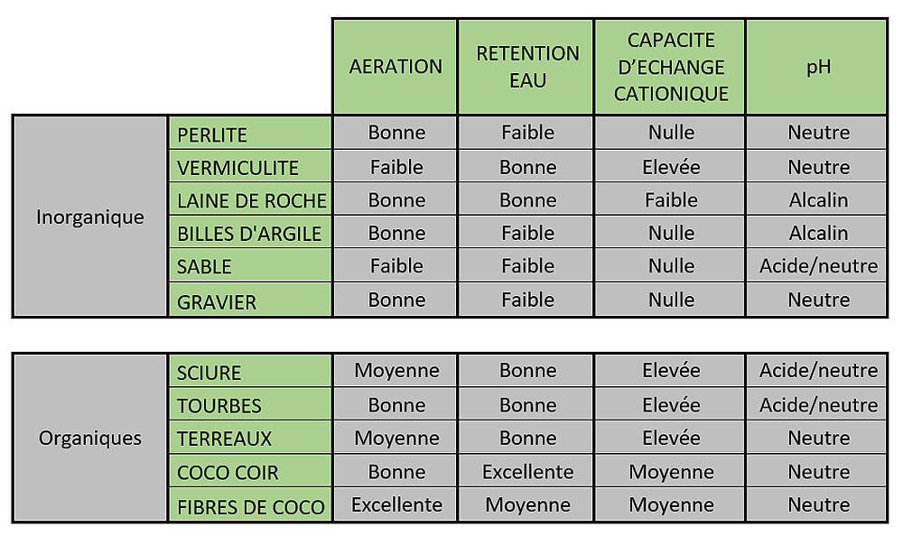 Tableau comparatif qui présente les principales caractéristiques physico-chimiques de chacun d'entre eux