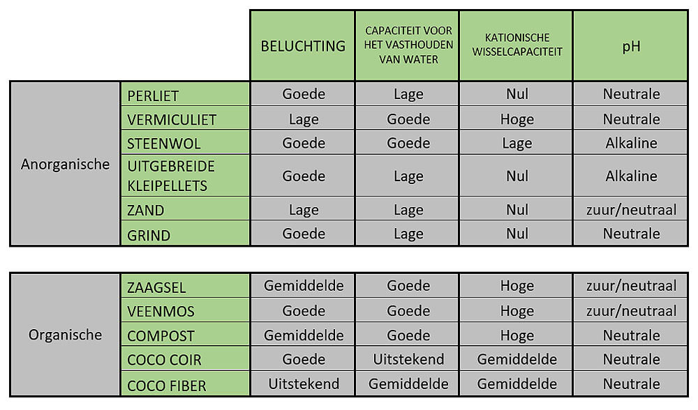 Vergelijkende tabel met de belangrijkste fysisch-chemische kenmerken van elk van hen