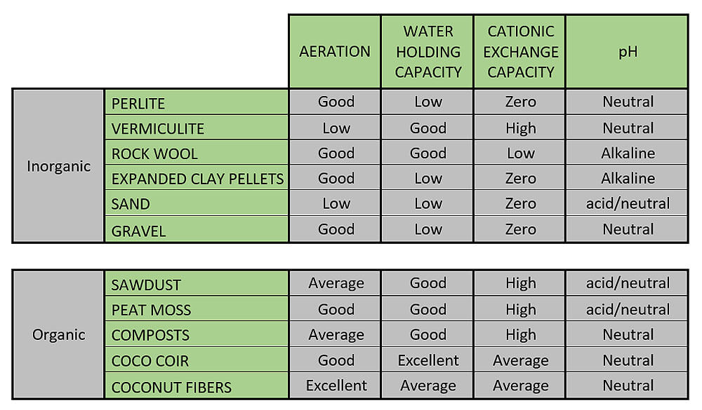 Comparative table which presents the main physicochemical characteristics of each of them
