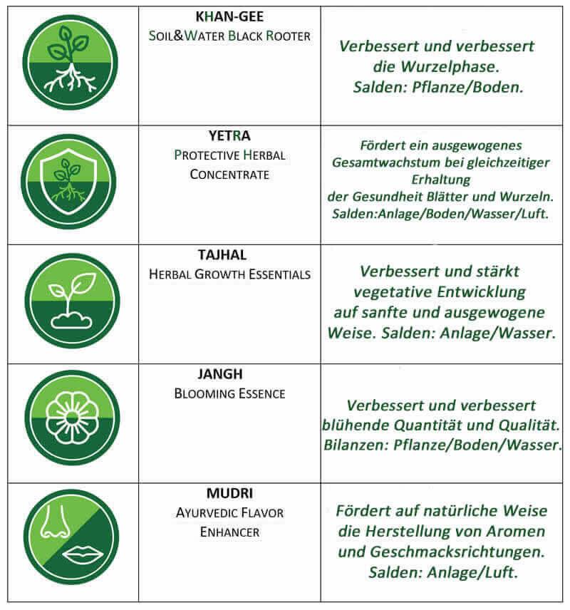 Detail der Packung für das hydroponische Cannabiskulturprogramm