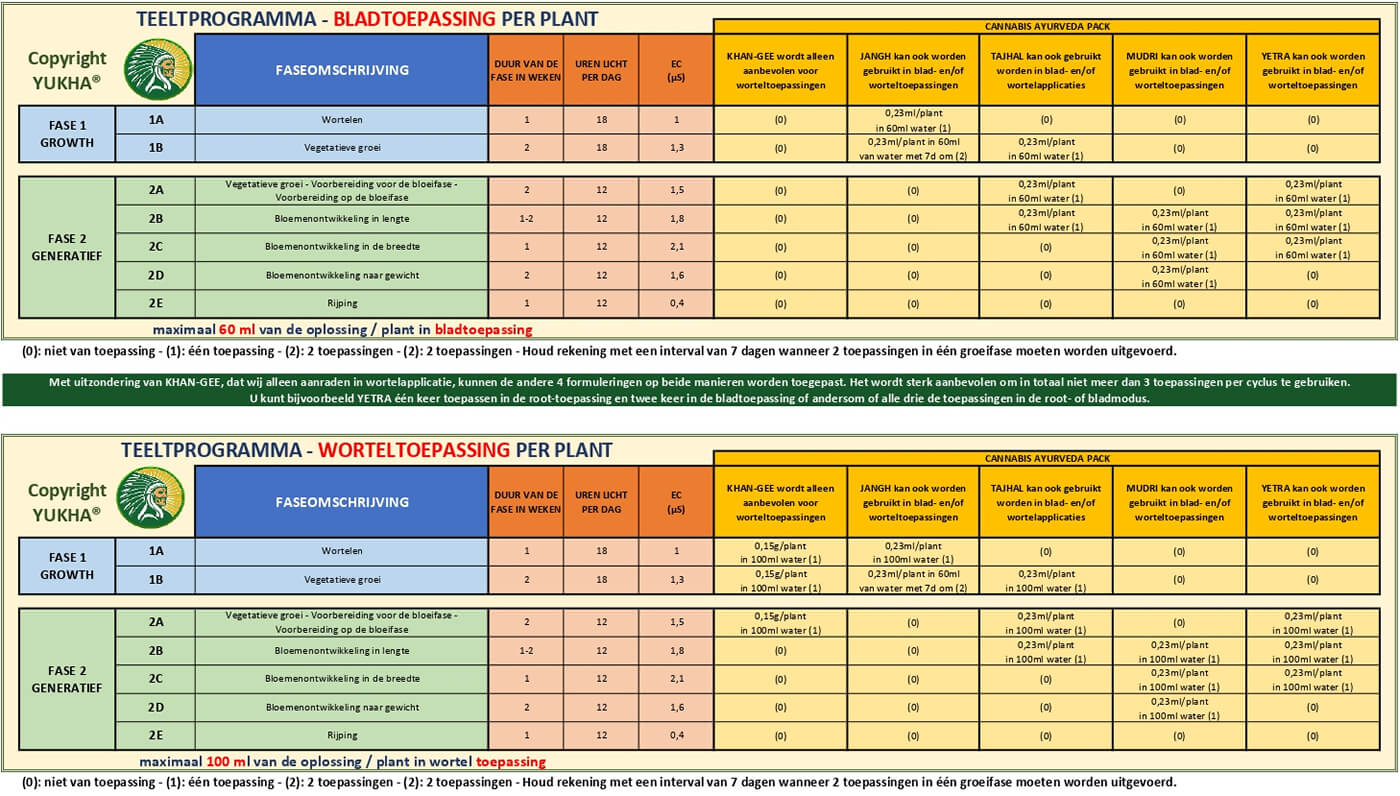 Hydroponie kweekprogramma voor cannabis