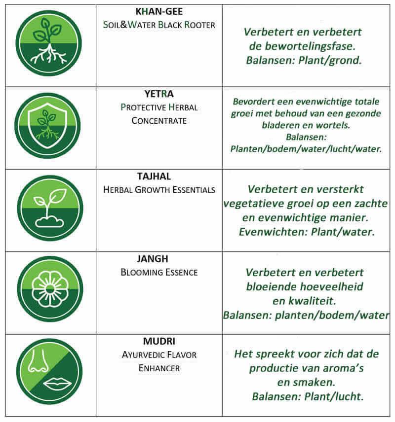 Detail van de verpakking voor het hydroponische cannabiskweekprogramma