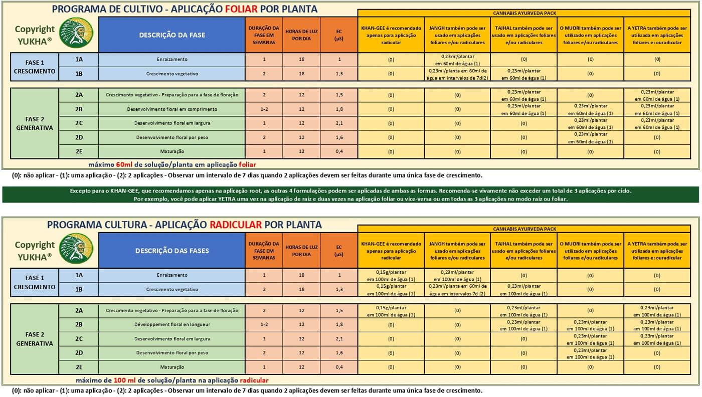 Programa de cultivo hidropônico para canábis